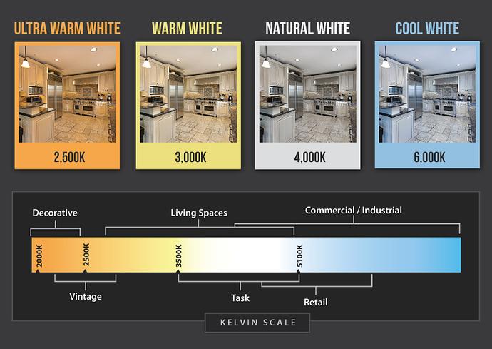 Kelvin-Scale