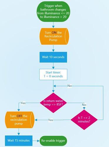 Rircirculation Pump Control Diagram #2