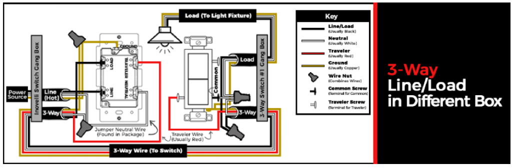Inovelli Dimmer Switch Wiring Diagram from community.hubitat.com