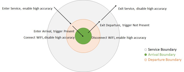 Presence Sensors: Life360 vs SmartThings vs Tasker - Apps