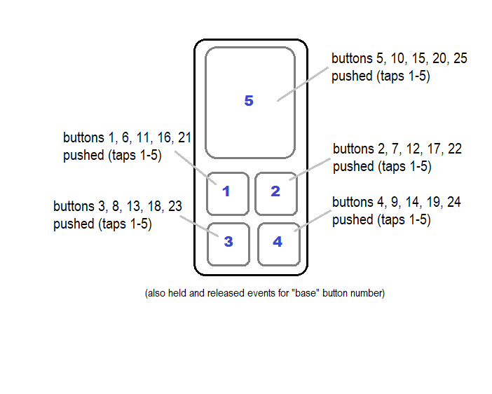 Image: button mapping for ZEN32 with this driver, where 'pushed' button numbers correspond to the 'base' button number plus 5 times the number of taps minus 1