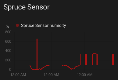 Screenshot: Spruce Sensor history graph showing 328 percent humidity readings and other oddities on occasion
