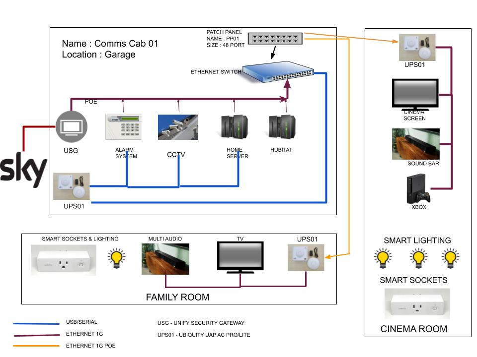Manny Home Network