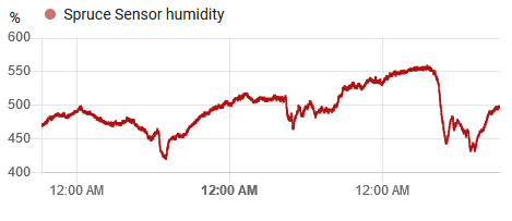 Screenshot of Spruce sensor showing humidity values upwards of 400%!